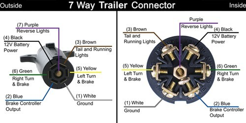 7 Pin Trailer Connector
